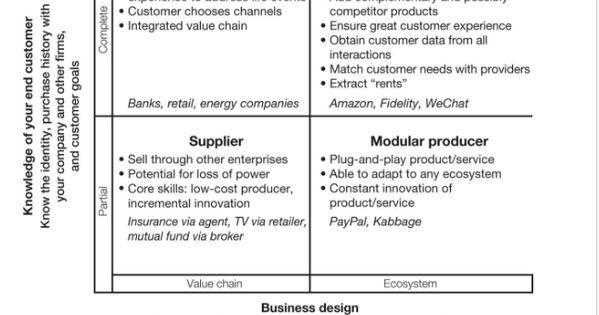 Digital Business Model Framework Digital Business Business