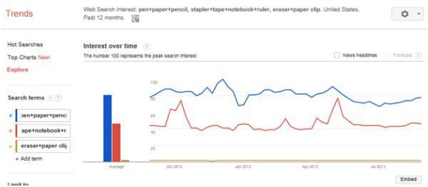 Google Trends Paper Chart Google Trends Content Analysis Seo