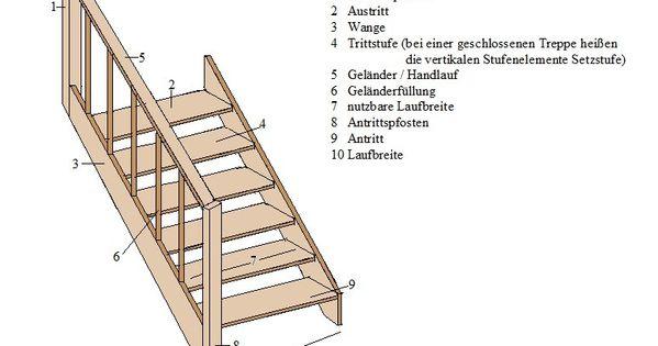 treppen stufen so werden sie berechnet bauen pinterest oder garten and hats. Black Bedroom Furniture Sets. Home Design Ideas
