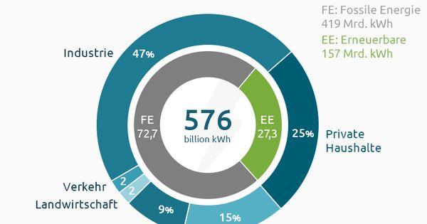 stromverbrauch in deutschland 2014 energiewende erneuerbareenergien haushalte industrie. Black Bedroom Furniture Sets. Home Design Ideas