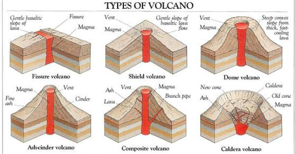 geography diagram geography vocabulary types of volcano diagram what is a volcano. Black Bedroom Furniture Sets. Home Design Ideas