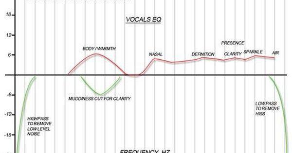 Mixing Vocals Eq Chart Music Mixing Vocal Music Engineers
