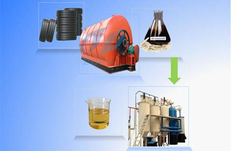 Waste Oil To Diesel Plant Adopts The Advanced Distillation Technology Which Can Be Used To Refine Crude Oil Waste Oil Energy Saving Equipment Diesel Oil Oils