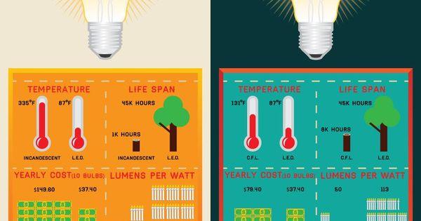 Led Vs Cfl Vs Incandescent Light Bulbs Incandescent Lighting Incandescent Light Bulbs Bulb