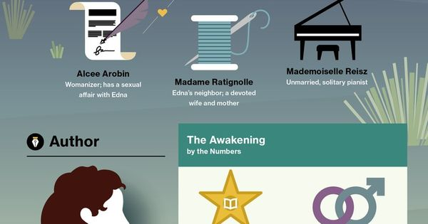ap lit the awakening Ap english literature and composition, 2015-2016 ap lit ap lit calendar unit 6: the awakening:  the awakening: breaking free unit 5:.