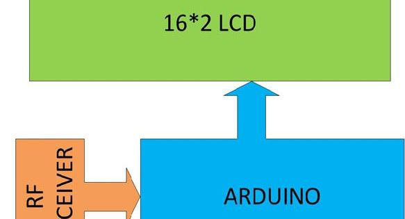 Pin On Arduino Tutorial Project