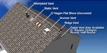 What Is Rosie S Recommendation For Attic Ventilation Attic Ventilation Dormer Vent Ridge Vent