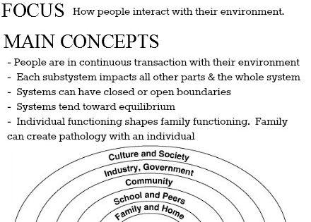 Theories of Human Behavior || focus & main concepts | Social Work