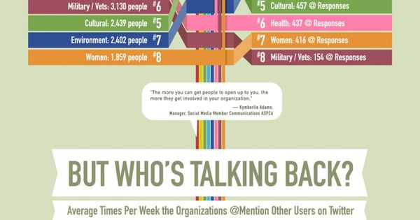WHO RULES NONPROFIT SOCIAL MEDIA? Infographic