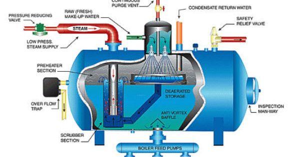 Boiler Flow Diagram Google Search Trocador Perfil