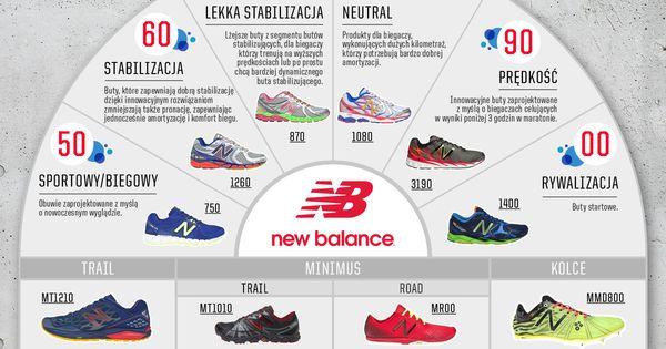 New Balance Numeracja New Balance Balance News