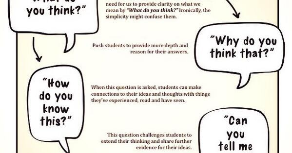 should teachers encourage students to question In my opinion, teachers should encourage their students to question things in their lives this is because it will help students to evolve their own perspective and help to understand about the subject to the deep core rather than just following the teacher without using their own context it will be very harmful to the students if they are not encouraged to interact and.