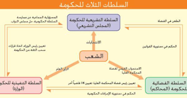 هل يكفي الفصل بين السلطات في العالم العربي