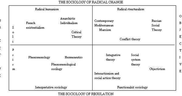 """griswold s concept culture sociological viewpoint Our concern is that growth and innovation in cultural sociology will be  outside  of sociology, important conceptual advances had already been made that offered   we find in the influential """"production of culture"""" paradigm advocated by wendy  griswold,  and a variety of other social processes—from a cultural perspective."""