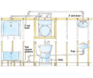 How To Install An Upflush Toilet Basement Bathroom Design