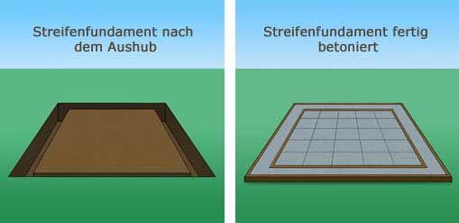 Hexenhaus Gartenhaus Selber Bauen Bauanleitung Gartenhaus Fundament Gartenhaus Streifenfundament