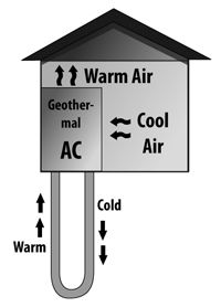 Diagram Of How Geothermal Hvac Systems Work Imagine A Home In