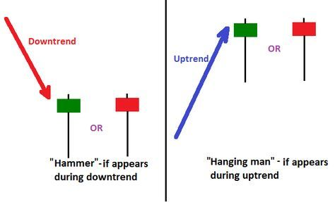 Standalone Single Candlestick Patterns The Hammer And The