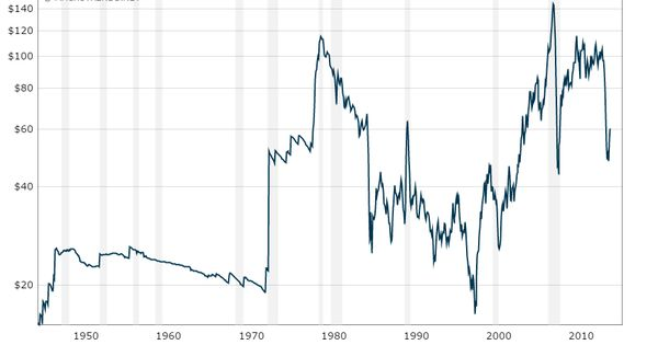 Crude Oil Price History Chart Macrotrends Interactive Charts Crude Crude Oil