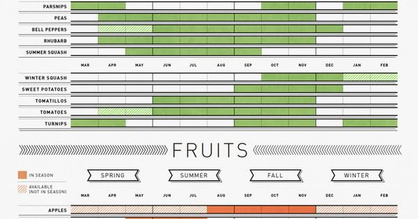 Seasonal Fruit chart by Column Five and The Visual News! Make sure