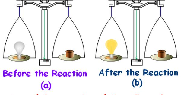 Law Of Conservation Of Mass Mass Cannot Be Created Or Destroyed In