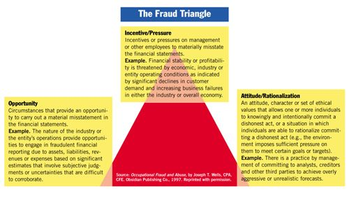 Fraud Triangle Fraud Auditor Accounting Information