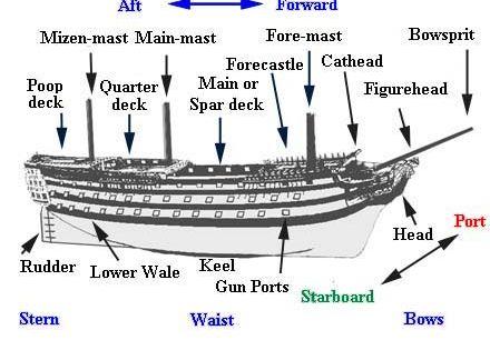 Whaling Ship Terminology Diagram - Product Wiring Diagrams •