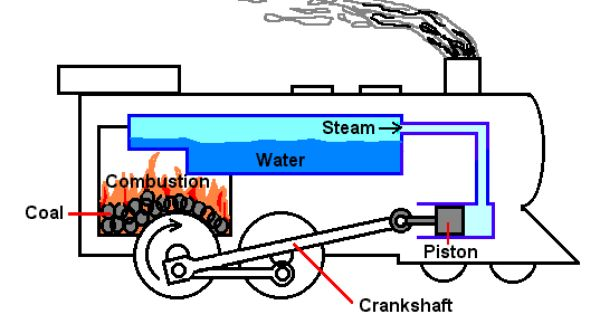 steam engine basic diagram steam engine plans with boiler zoeken steam