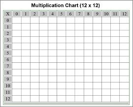 Free Printable Multiplication Chart Multiplication Chart Multiplication Chart Printable Blank Multiplication Chart