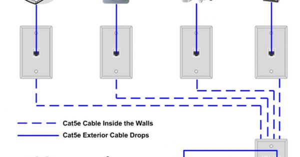 Home Media Wiring Diagram : Ethernet home network wiring diagram tech upgrades