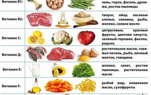 питание на неделю чтобы похудеть от диетолога