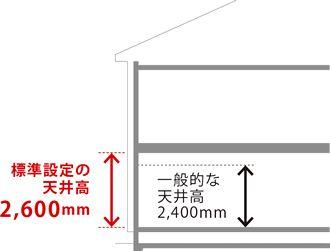 標準設定の天井高 2 600mm 一般的な天井高2 400mm リビング 天井高 デザイン インテリア 家具