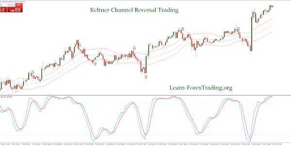 The Forex Cash Incorporates The Signals Of Two Main Indicators