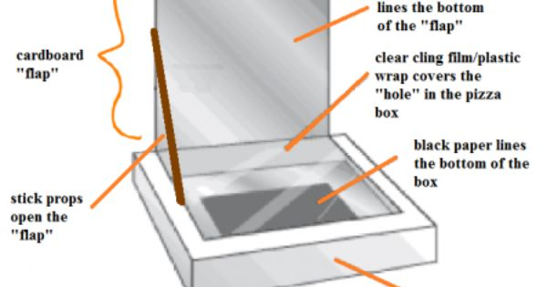 Solar oven thesis