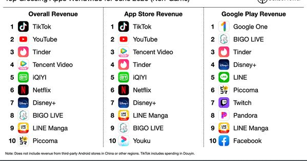 Tiktok Was The Top Grossing Non Game Application Globally For June Followed By Youtube Game App App Revenue Chart