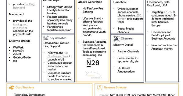 Business Model Canvas N26 Strategy Innovation In 2021 Business Model Canvas Mobile Banking Business Canvas