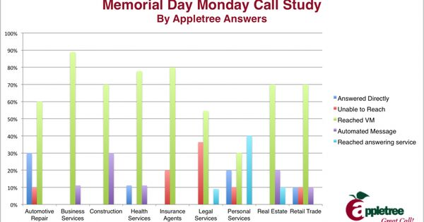 analysis of memorial day for the war dead