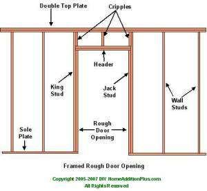 Framing Door Opening Framing Rough Door Opening Framing Basement Walls Home Additions Home Construction