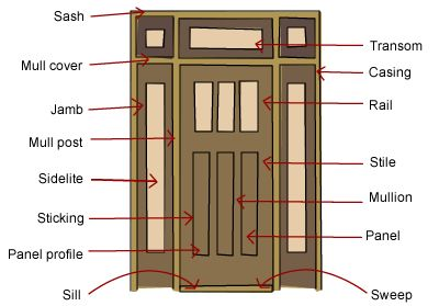 What Are The Parts Of A Door Summer Front Porches Front Porch Decorating Front Door Styles