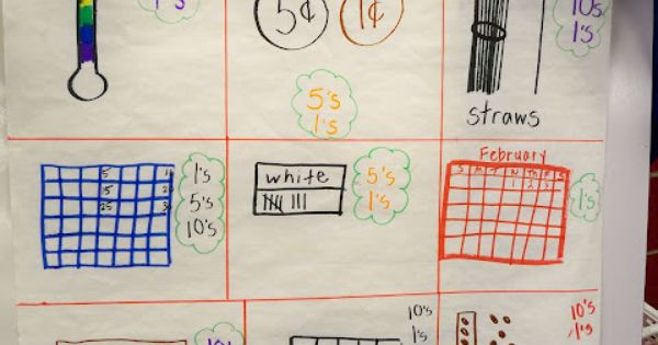 Great Chart To Show Different Ways To Represent Numbers