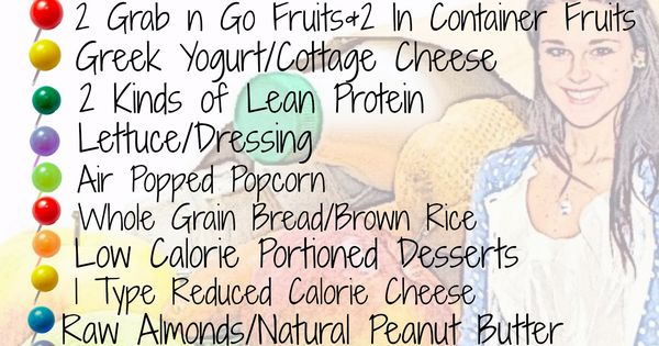 Healthy Starter Kit Grocery List