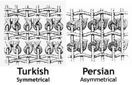 Diagrams Of Persian Asymmetrical And Turkish Symmetrical Knots