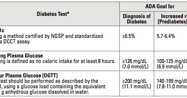Lab Values #diabetes #glucose | nursing-ENDOCRINE ...