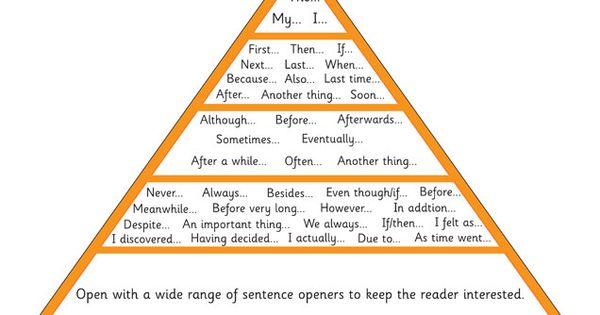 pyramid sentence structure