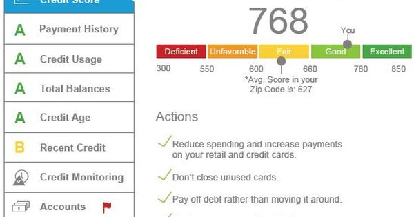 Your Credit Score Affects Several Aspects Of Your Life The Lower