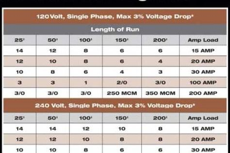 Color Code For Residential Wire How To Match Wire Size And Circuit Breaker Home Electrical Wiring Electrical Wiring Diy Electrical