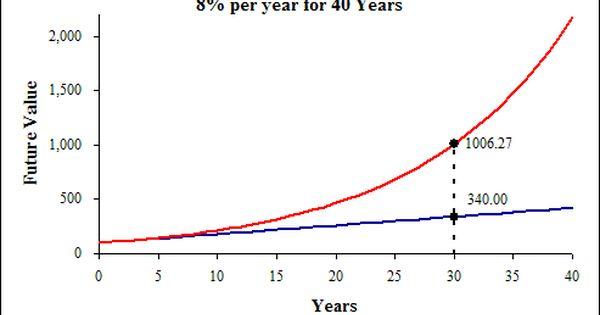 Informaciya O Matematicheskom Pakete Simple Interest Money Tips Compound Interest