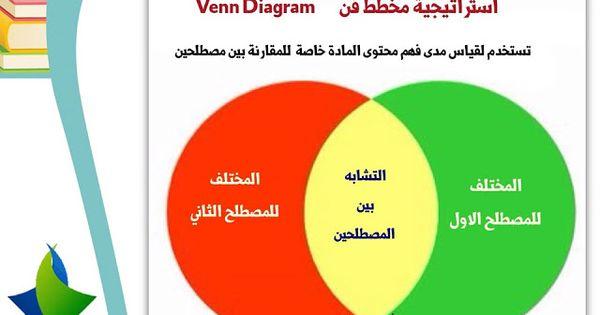 استراتيجية مخطط فن ضمن استراتيجيات التعلم النشط Venn Diagram 3ilm Nafi3 Active Learning Strategies Childrens Education Learning Strategies