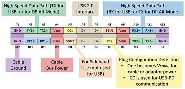 Usb Type C Pinout Diagram 전자 회로