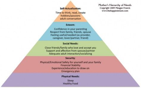 Mother S Hierarchy Of Needs Parenting Styles Parenting